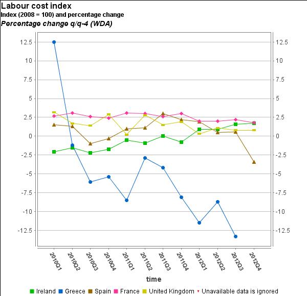 Reducción de salarios 2012